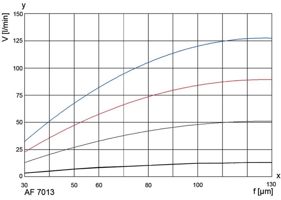AF-71H-curves