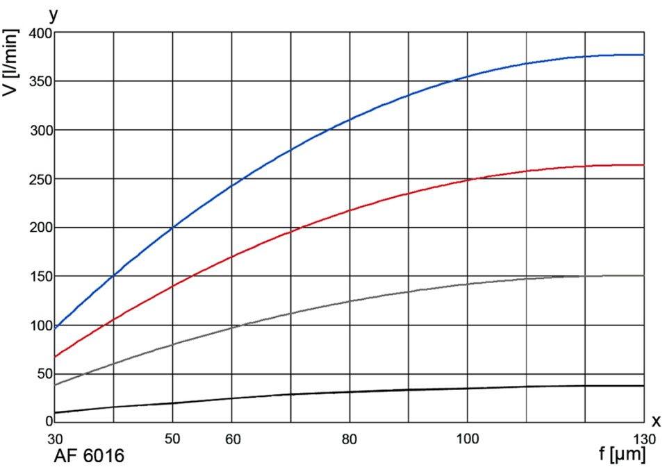 AF-73-G-AF-93-G-curves